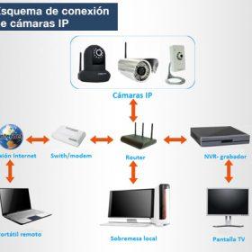 Sistemas-CCTV-IP-rk2